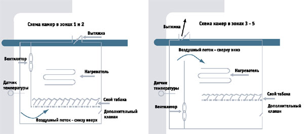 Схема сушки берлея в камерах